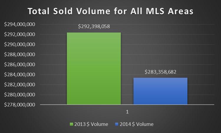 MLS Dollar Volume Graph