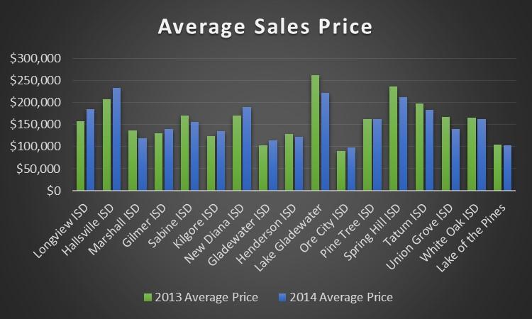 Sale Price Graph
