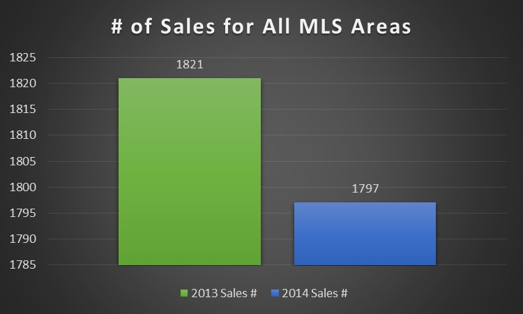 # of Sold MLS Graph